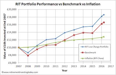 RIT Portfolio Performance vs Benchmark vs Inflation