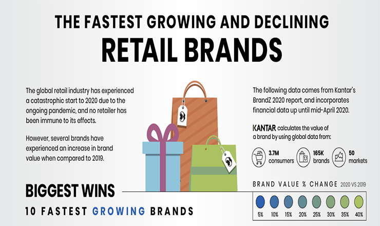 Ranked: Fastest Retail Brands Growing and Declining, 2019-2020 #infographic