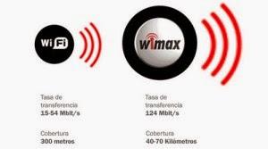 Perbedaan WiMAX dengan WiFi