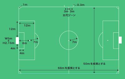 8人制サッカー基本とルール!フォーメーションの種類