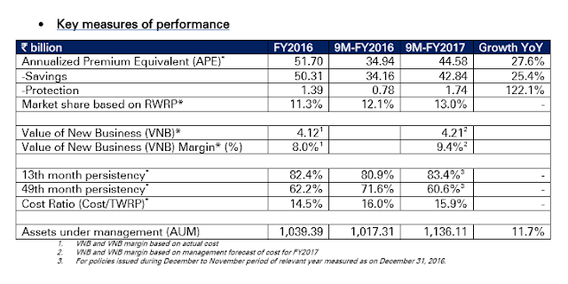 ICICI Prudential Life Insurance  Performance for the period ended December 31, 2016