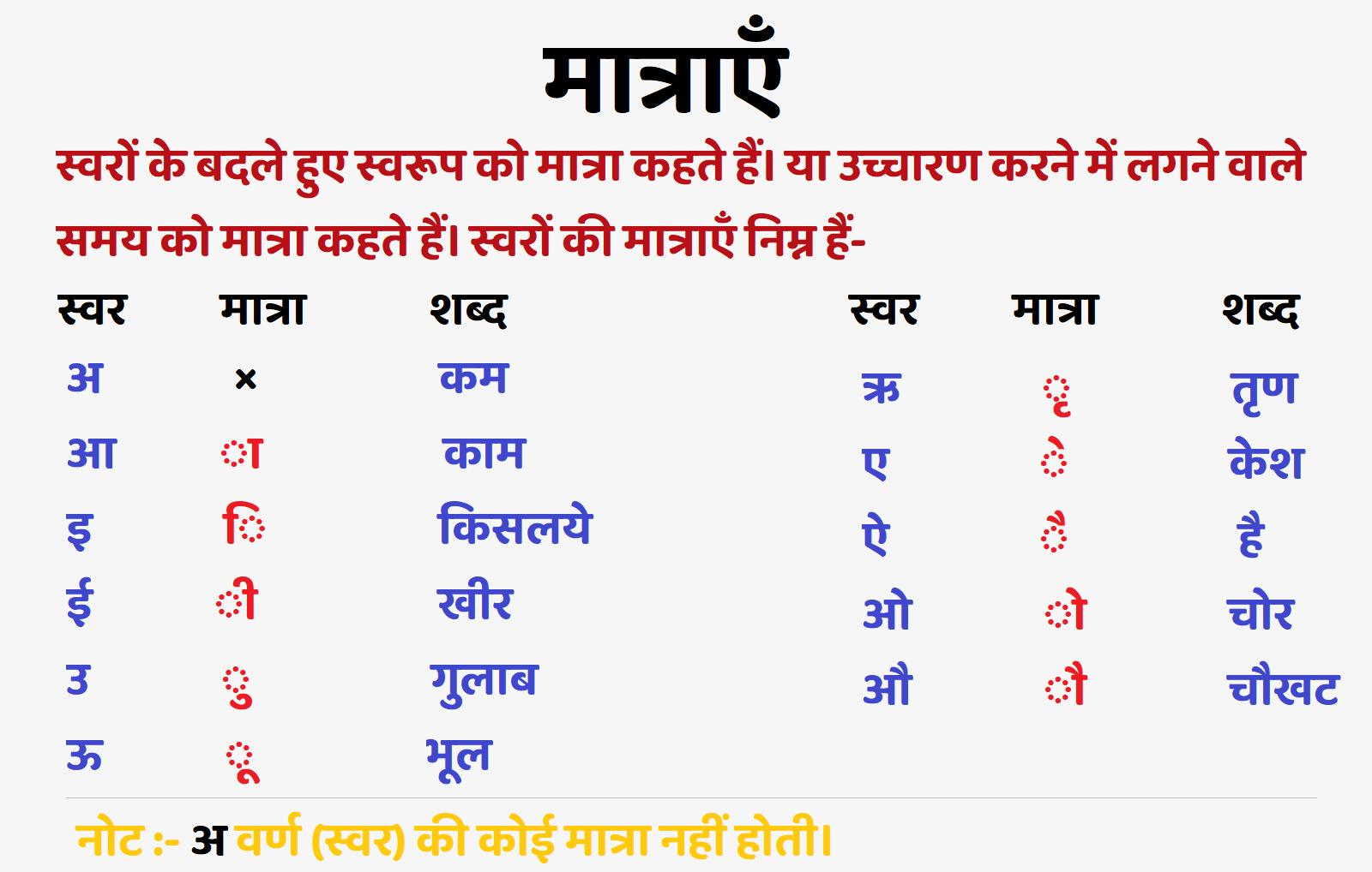 Hindi Ki Matra