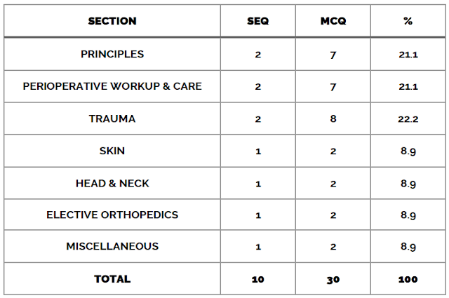 Surgery Paper B Table of Specifications