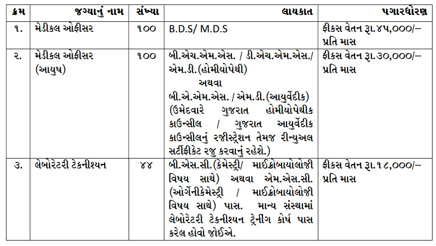 Educational qualification and Salary for Surat Municipal Corporation Recruitment of Medical Officer and Lab. Technician 2021