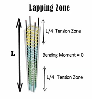 What is Lap Length?