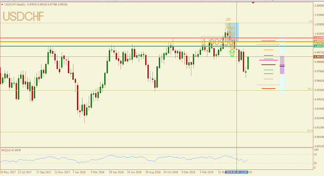 USDCHF May 2019 outcome