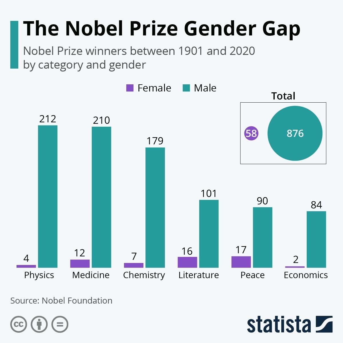 The Nobel Prize Gender Gap #infographic