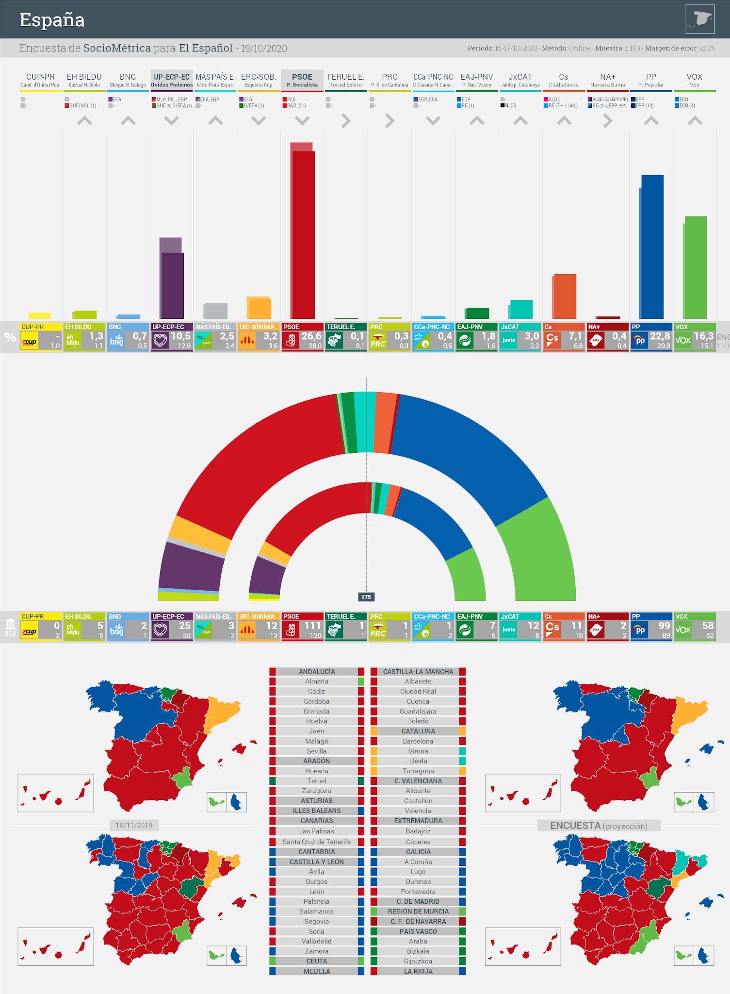 Gráfico de la encuesta para elecciones generales en España realizada por SocioMétrica para El Español, 19 de octubre de 2020