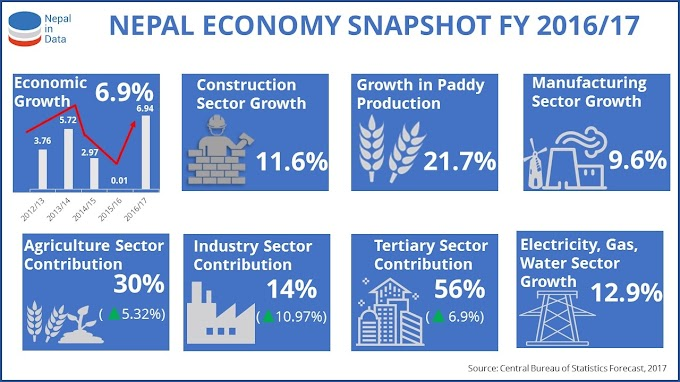 Economy of Nepal: Planned Economy, HDI status in Nepal