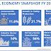 Economy of Nepal: Planned Economy, HDI status in Nepal