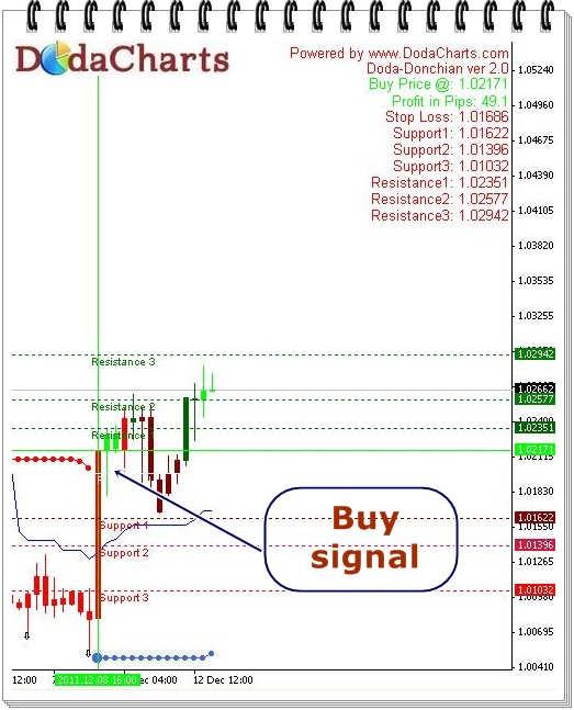 USDCAD Technical Chart