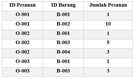 Contoh Tabel Normalisasi Database 2F 3