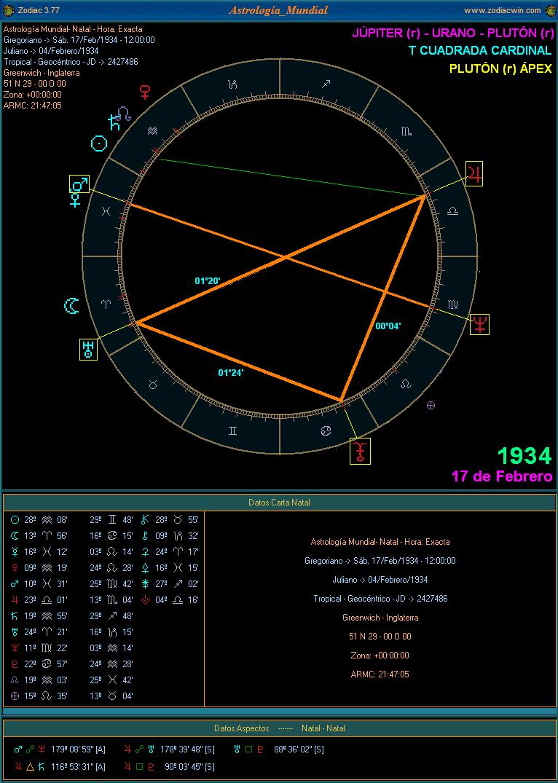 Astrologia Mundial: Júpiter - Urano - Plutón: Configuraciones ...