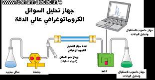 كروماتوغرافيا السائل عالية الاداء | اجزاء الجهاز - مواصفات الاجزاء - ألية عمله