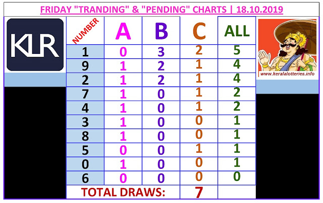 Kerala Lottery Winning Number Trending And Pending Chart of 7 draws on 18.10.2019