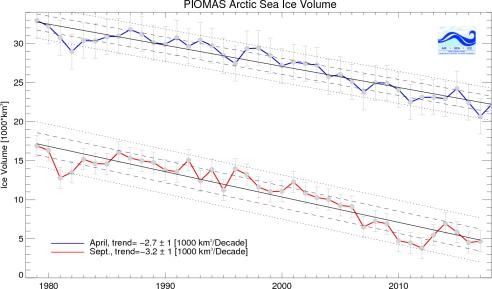 Arctique évolution - Page 3 SPIOMASIceVolumeAprSepCurrent
