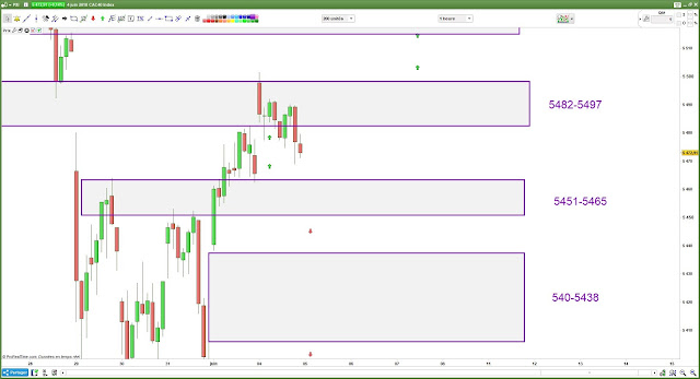 Plan de trade #cac40 $cac bilan 04/06/18