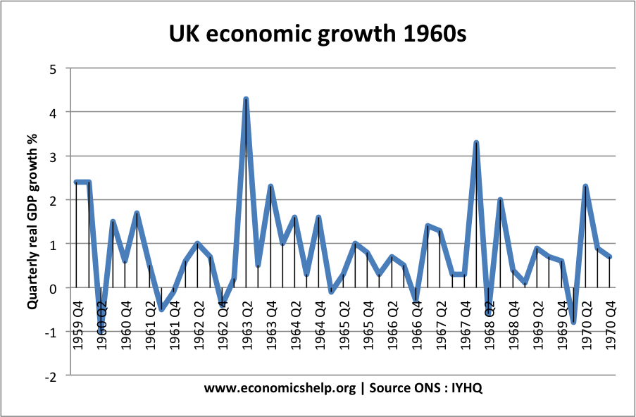 economics essays the uk economy in the s