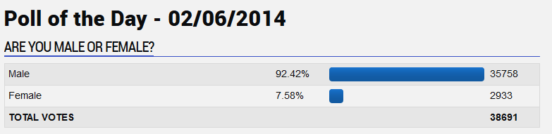 GameFAQs poll on gender