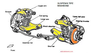 Jenis Suspensi Tipe Double Wishbone