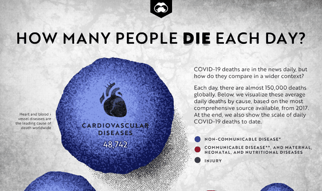 How Many People Die Each Day #Infographic