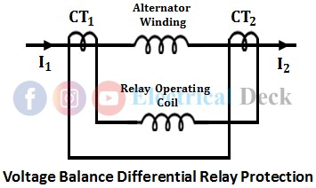 Voltage Balance Differential Relay