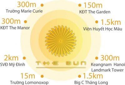 Kết Nối chung cư The Sun