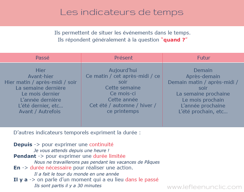 les indicateurs de temps, vocabulaire, grammaire, FLE, le FLE en un 'clic'