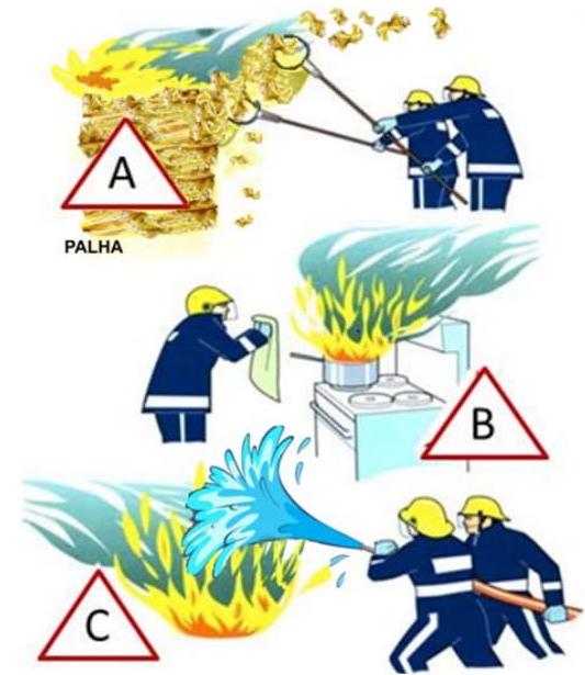 A figura a seguir representa três ações de bombeiros para extinguir o fogo.