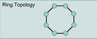 Topologi Jaringan Ring