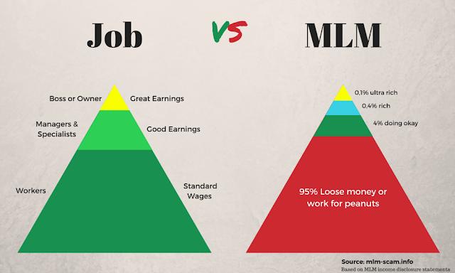 Multilevel Marketing: The Next Level Business