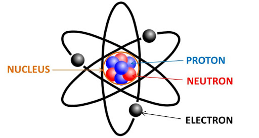 Atomic Theory in Hindi