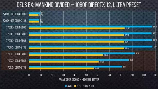 RAM performans avantajları