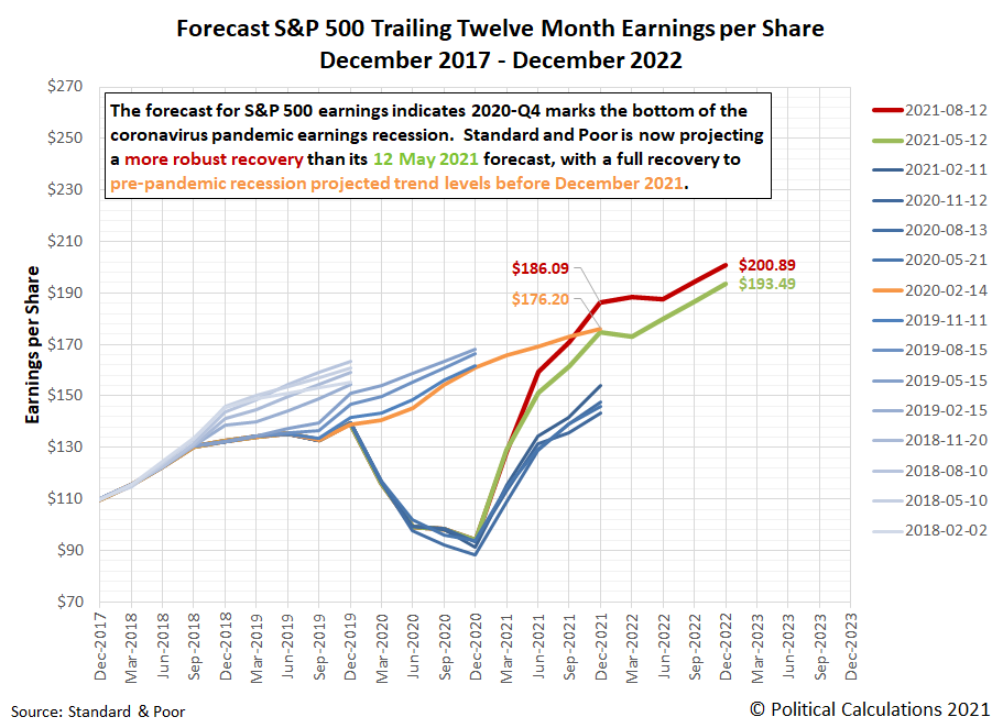 Forecasts for S&P 500 Trailing Twelve Month Earnings per Share, December 2017-December 2022, Snapshot on 12 August 2021