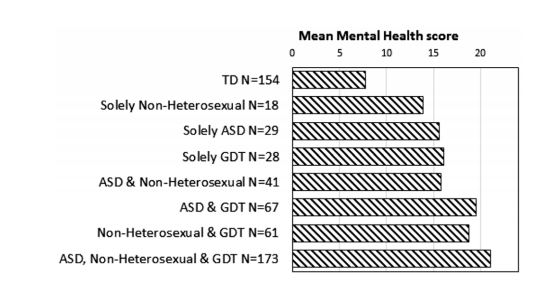 A graph showing the mental health stress on different groups of autistic, sexual minority and gender minority groups