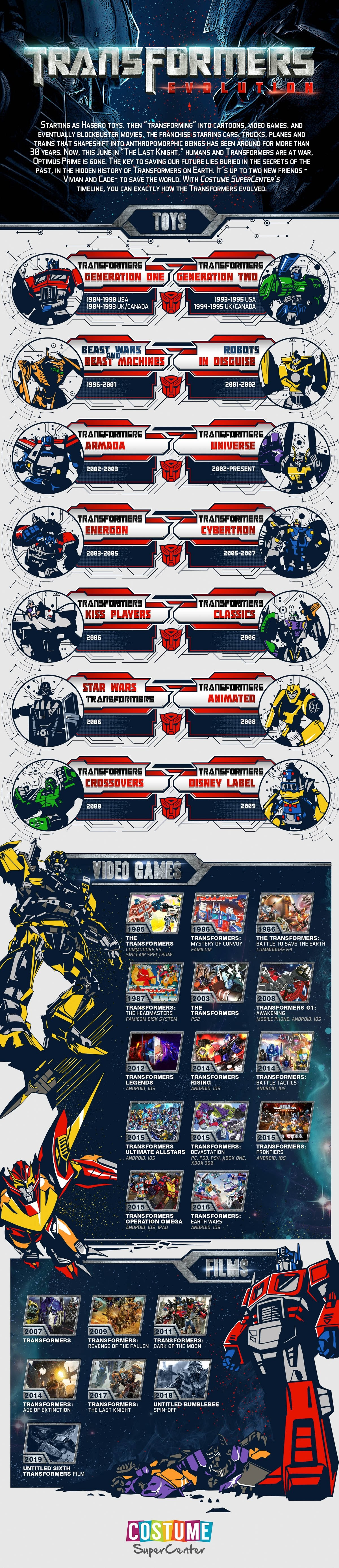 Evolution of the Transformers #Infographic