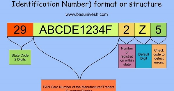 What is the structure - format of 15 digit GSTIN - Goods and