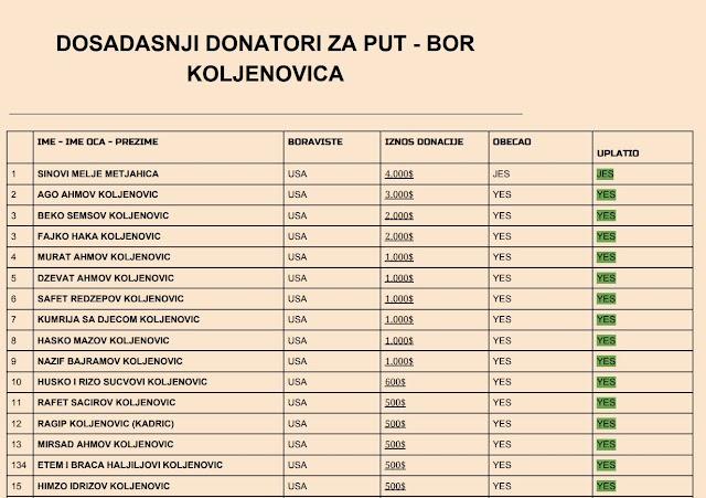 Za probijanje puta do Bora Koljenovića prikupljeno 22 hiljade dolara i 1.600 eura
