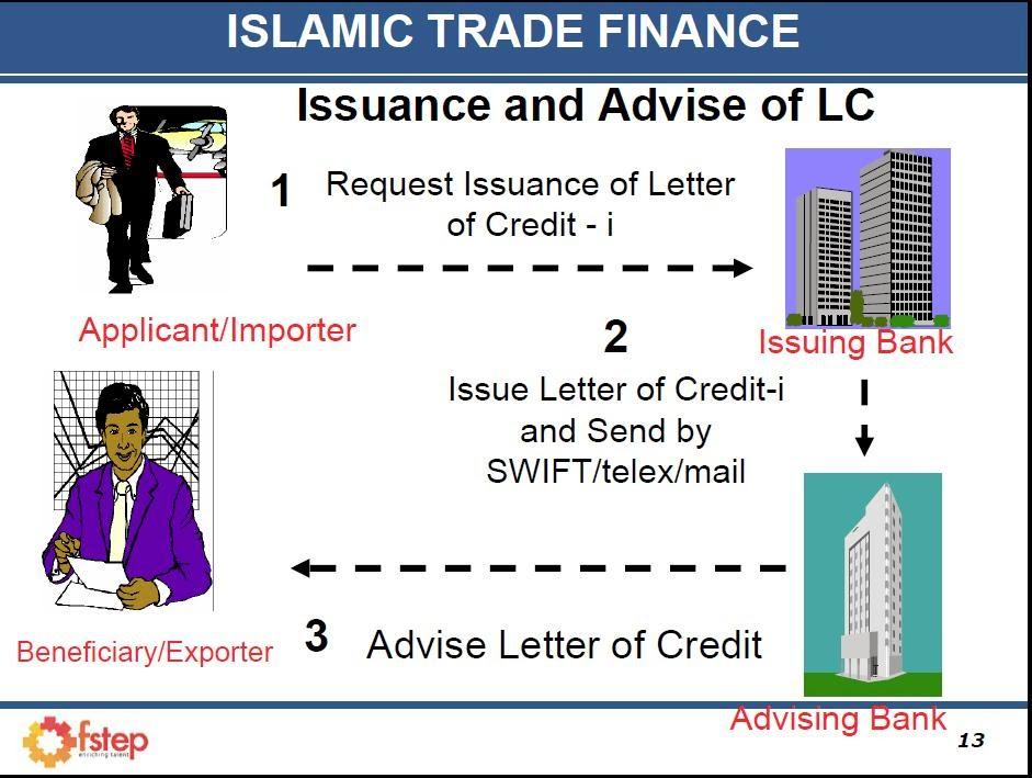 Islamic Economics ISLAMIC LETTER OF CREDIT (LC)