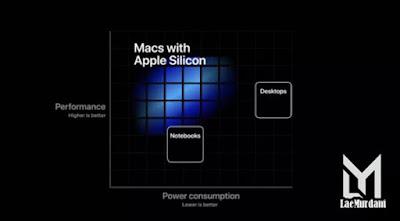 Silicon Mac Terbaik