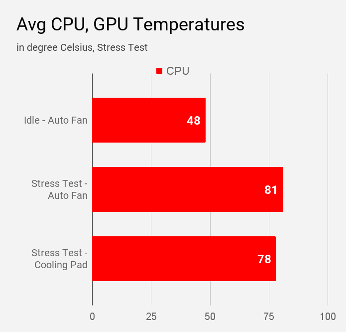Average CPU temperatures of Lenovo IdeaPad S340 81VV008TIN laptop during different modes of stress test.