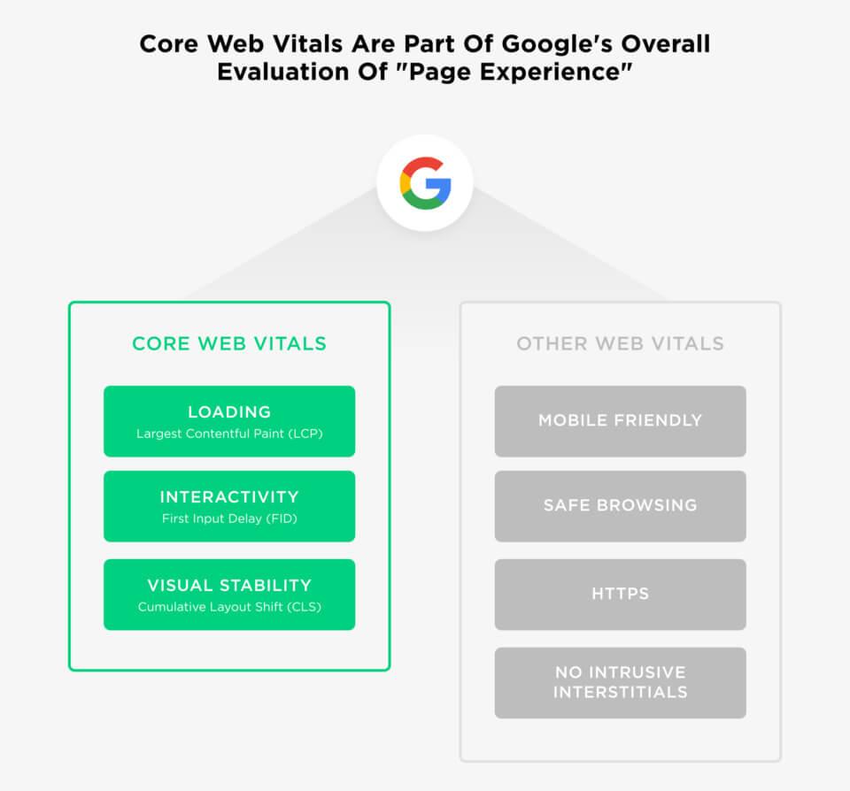 قياسات Core Web Vitals