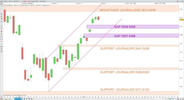 Analyse chartiste du CAC40. 10/09/19
