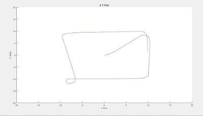 xy graph simulink plot