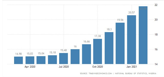 """alt: = """"Nigeria's food inflation from 2020 to 2021""""\ 640x300"""