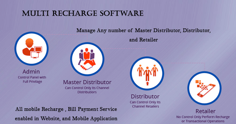 Multi Recharge Company - Manage Unlimited Distributor & Retailer