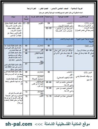 المادة المطلوبة لمبحث التربية الإسلامية للصف الخامس (الفترة الرابعة) الفصل الثاني