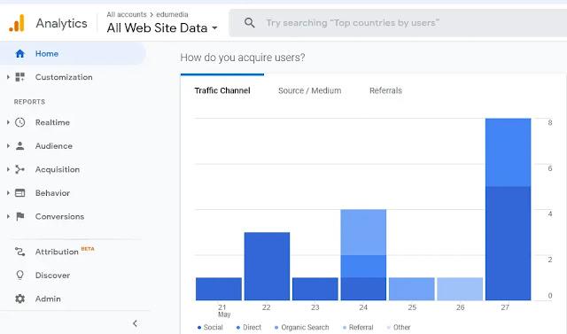 Social Traffic in Google Analytics