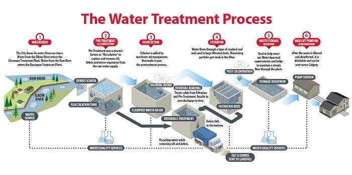 Diagrama explicativo del tratamiento de aguas
