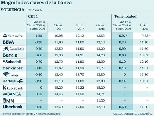 ranking-solvencia-bancos-españoles-2017